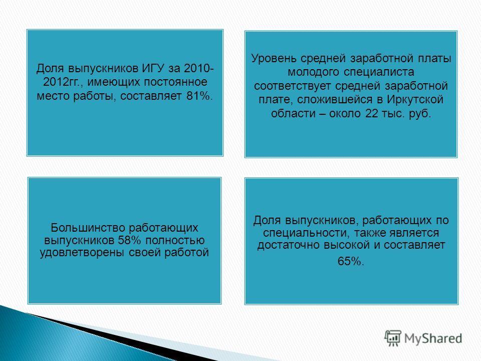 Доля выпускников ИГУ за 2010- 2012гг., имеющих постоянное место работы, составляет 81%. Уровень средней заработной платы молодого специалиста соответствует средней заработной плате, сложившейся в Иркутской области – около 22 тыс. руб. Большинство раб