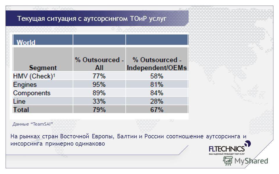 Текущая ситуация с аутсорсингом ТОиР услуг Данные TeamSAI На рынках стран Восточной Европы, Балтии и России соотношение аутсорсинга и инсорсинга примерно одинаково