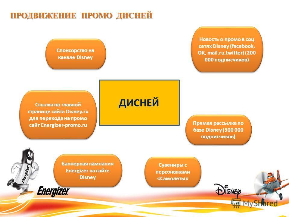 Ссылка на главной странице сайта Disney.ru для перехода на промо сайт Energizer-promo.ru Баннерная кампания Energizer на сайте Disney Новость о промо в соц сетях Disney (facebook, OK, mail.ru,twitter) (200 000 подписчиков) Спонсорство на канале Disne