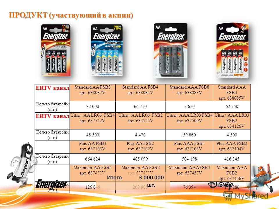 ERTV канал Standard AA FSB8 арт. 638082V Standard AA FSB4 арт. 638084V Standard AAA FSB8 арт. 638083V Standard AAA FSB4 арт. 638085V Кол-во батарейк (шт.) 32 00066 7507 67062 750 ERTV канал Ultra+ AA LR06 FSB4 арт. 637542V Ultra+ AA LR06 FSB2 арт. 63