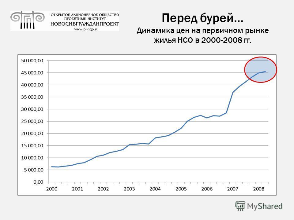 Перед бурей… Динамика цен на первичном рынке жилья НСО в 2000-2008 гг.
