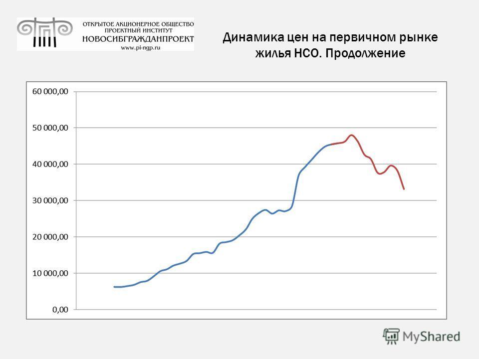 Динамика цен на первичном рынке жилья НСО. Продолжение