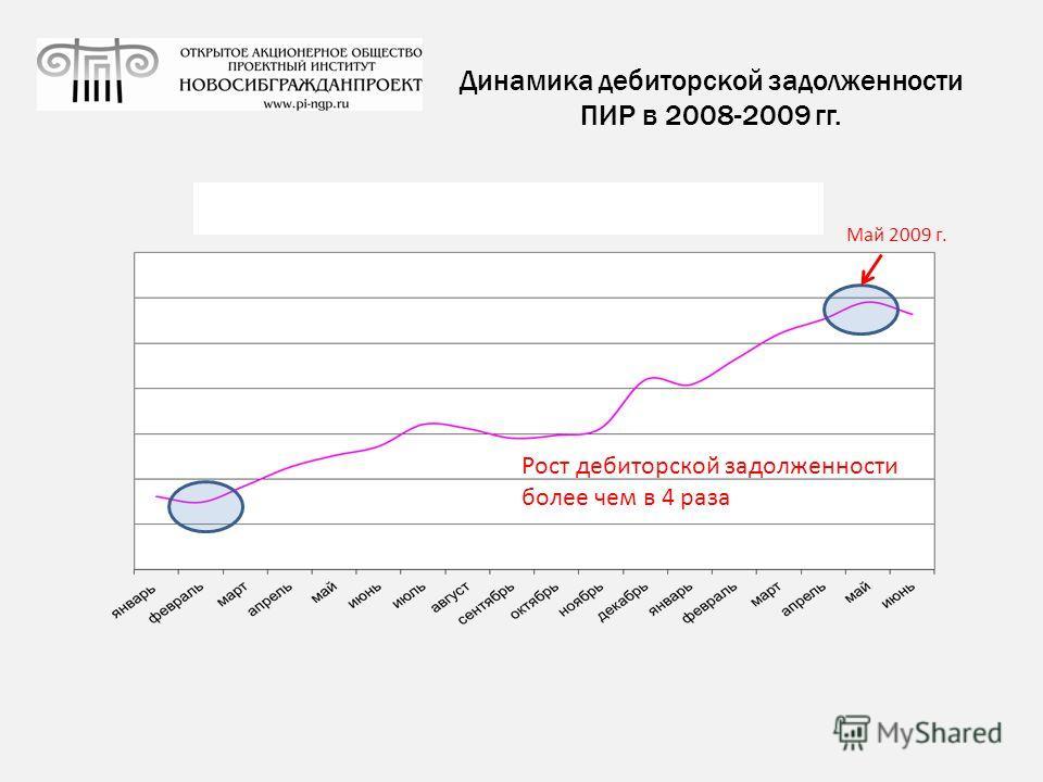 Динамика дебиторской задолженности ПИР в 2008-2009 гг. Май 2009 г. Рост дебиторской задолженности более чем в 4 раза
