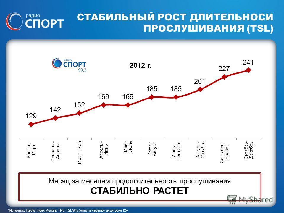1 СТАБИЛЬНЫЙ РОСТ ДЛИТЕЛЬНОСИ ПРОСЛУШИВАНИЯ (TSL) *Источник: Radio `Index-Москва. TNS. TSL Wly (минут в неделю), аудитория 12+ 2012 г. Месяц за месяцем продолжительность прослушивания СТАБИЛЬНО РАСТЕТ
