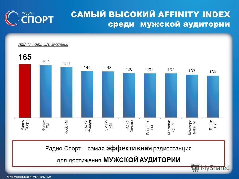 1 САМЫЙ ВЫСОКИЙ AFFINITY INDEX среди мужской аудитории Affinity Index. ЦА: мужчины Радио Спорт – самая эффективная радиостанция для достижения МУЖСКОЙ АУДИТОРИИ *TNS Москва Март - Май 2013, 12+