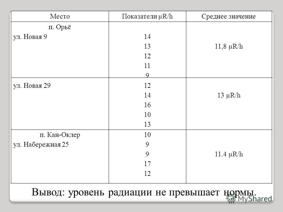 МестоПоказатели µR/hСреднее значение п. Орьё ул. Новая 9 ул. Новая 29 14 13 12 11 9 12 14 16 10 13 11,8 µR/h 13 µR/h п. Кан-Оклер ул. Набережная 25 10 9 17 12 11.4 µR/h Вывод: уровень радиации не превышает нормы.