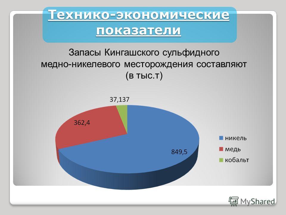 Технико-экономические показатели Запасы Кингашского сульфидного медно-никелевого месторождения составляют (в тыс.т)
