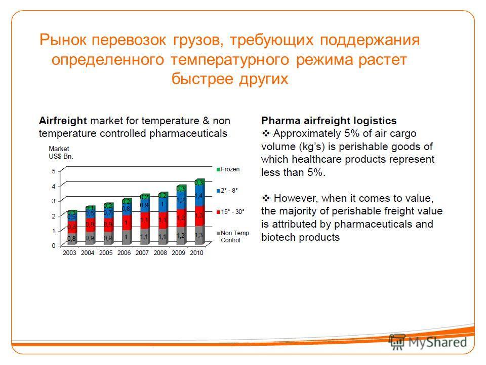 Рынок перевозок грузов, требующих поддержания определенного температурного режима растет быстрее других