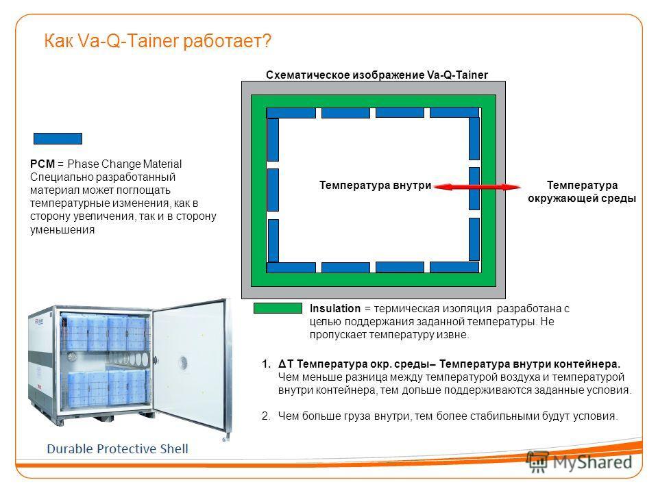 Как Va-Q-Tainer работает? PCM = Phase Change Material Специально разработанный материал может поглощать температурные изменения, как в сторону увеличения, так и в сторону уменьшения Insulation = термическая изоляция разработана с целью поддержания за