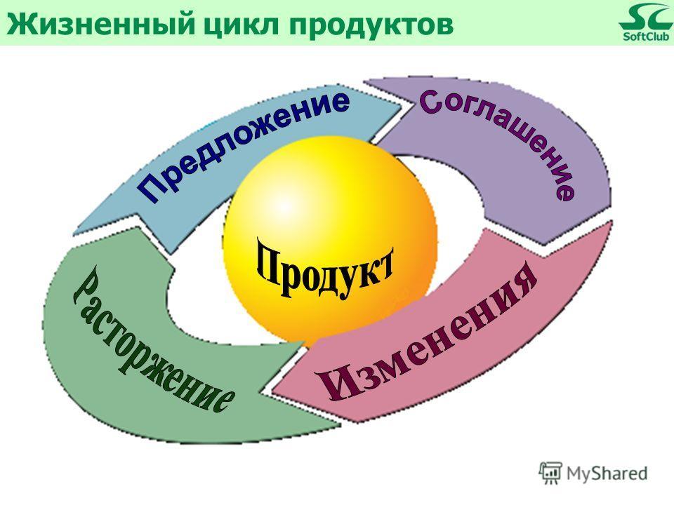 Жизненный цикл продуктов