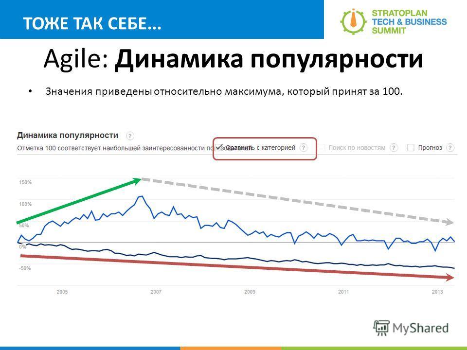 Agile: Динамика популярности Значения приведены относительно максимума, который принят за 100. ТОЖЕ ТАК СЕБЕ...