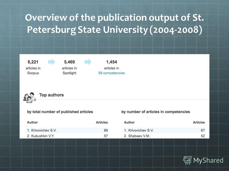 Overview of the publication output of St. Petersburg State University (2004-2008)