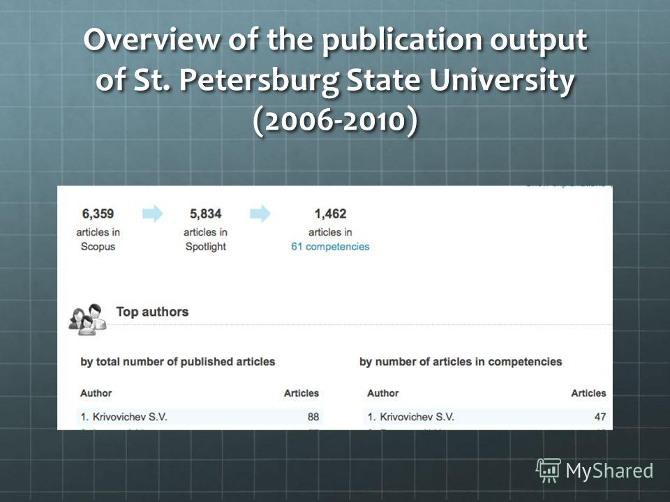 Overview of the publication output of St. Petersburg State University (2006-2010)