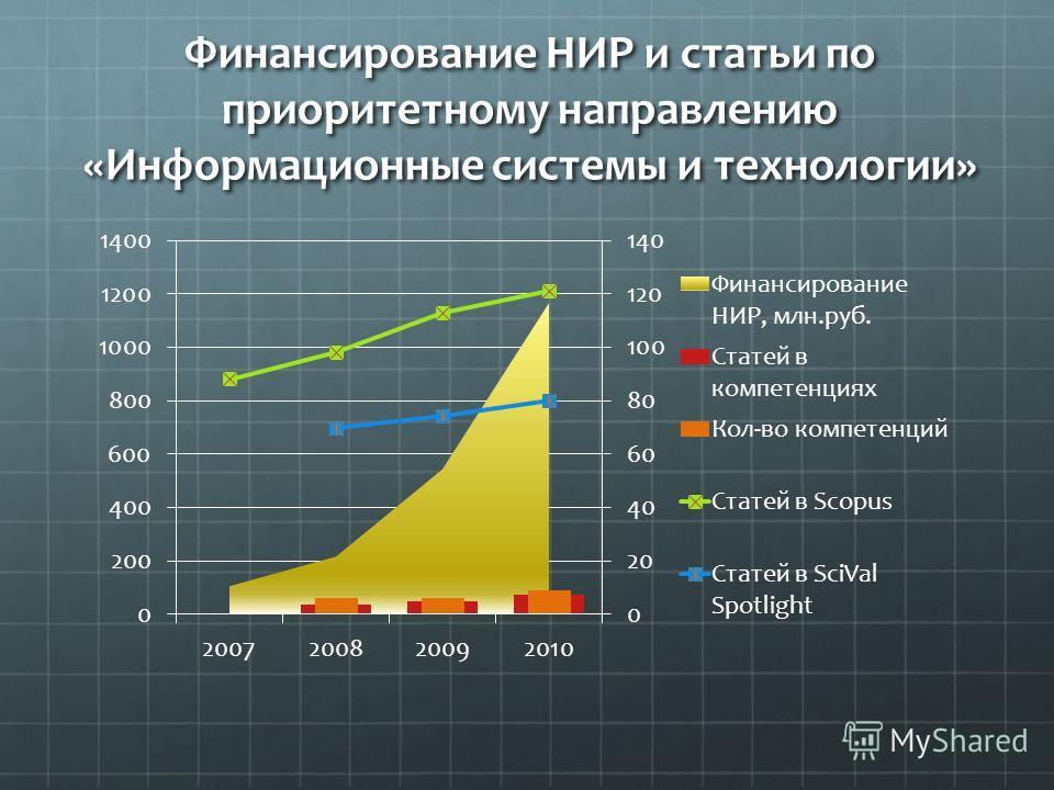 Финансирование НИР и статьи по приоритетному направлению «Информационные системы и технологии»