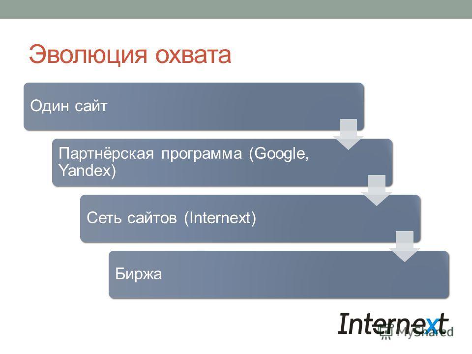 Эволюция охвата Один сайт Партнёрская программа (Google, Yandex) Сеть сайтов (Internext)Биржа