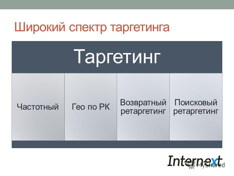 Широкий спектр таргетинга Таргетинг ЧастотныйГео по РК Возвратный ретаргетинг Поисковый ретаргетинг