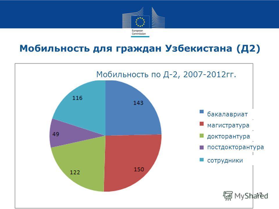 Мобильность для граждан Узбекистана (Д2) 17 Мобильность по Д-2, 2007-2012гг. бакалавриат магистратура докторантура постдокторантура сотрудники