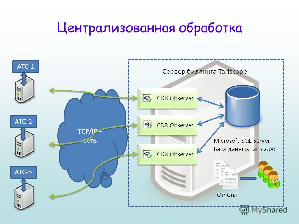 CDR Observer АТС-1 АТС-2 CDR Observer Microsoft SQL Server: База данных Tariscope TCP/IP – сеть CDR Observer АТС-3 Сервер биллинга Tariscope Отчеты Централизованная обработка