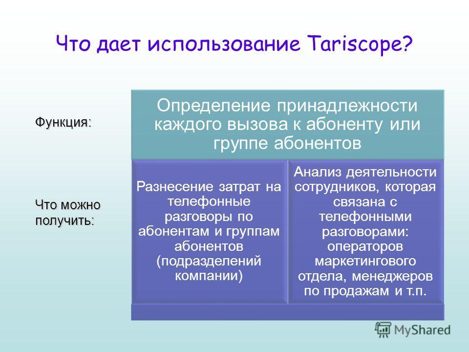 Что дает использование Tariscope? Функция: Что можно получить: Определение принадлежности каждого вызова к абоненту или группе абонентов Разнесение затрат на телефонные разговоры по абонентам и группам абонентов (подразделений компании) Анализ деятел