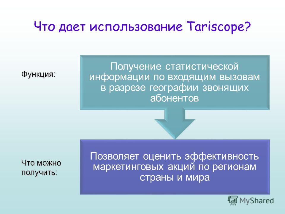 Что дает использование Tariscope? Функция: Что можно получить: Позволяет оценить эффективность маркетинговых акций по регионам страны и мира Получение статистической информации по входящим вызовам в разрезе географии звонящих абонентов