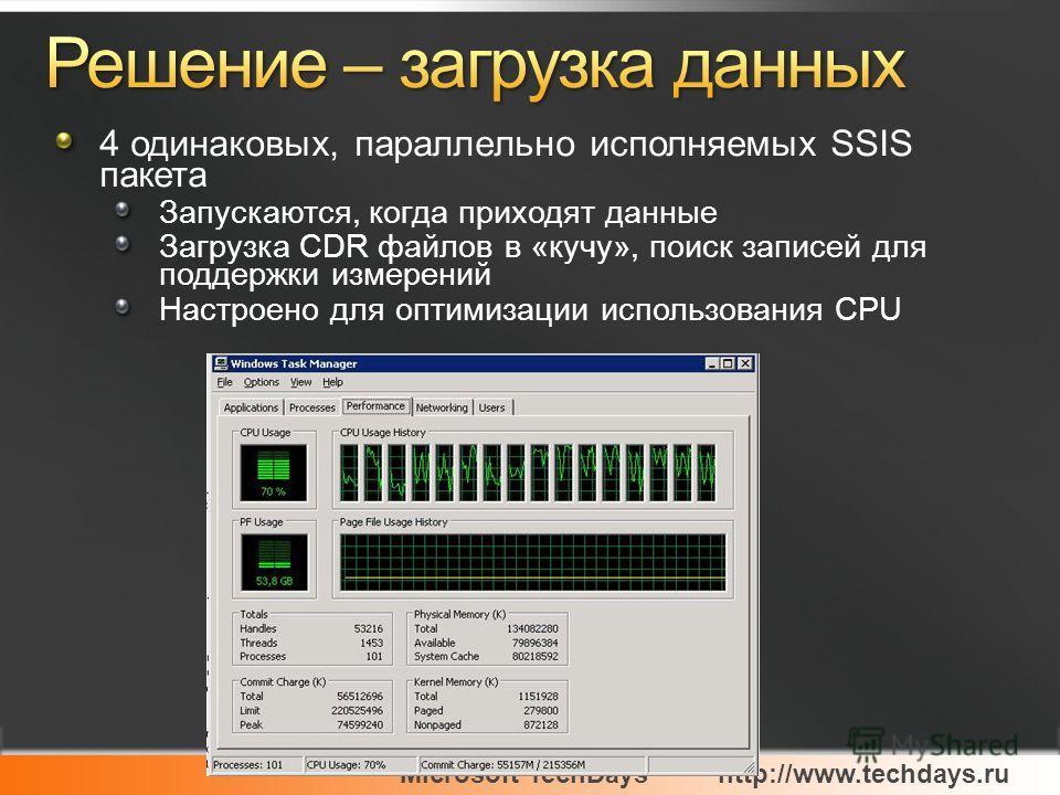Microsoft TechDayshttp://www.techdays.ru 4 одинаковых, параллельно исполняемых SSIS пакета Запускаются, когда приходят данные Загрузка CDR файлов в «кучу», поиск записей для поддержки измерений Настроено для оптимизации использования CPU
