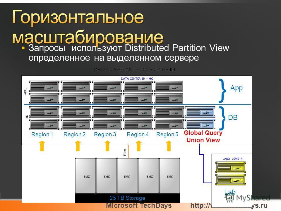 Microsoft TechDayshttp://www.techdays.ru Запросы используют Distributed Partition View определенное на выделенном сервере ITOC 25 TB Storage Lab Global Query Union View } } App DB Region 1Region 2Region 3Region 4Region 5