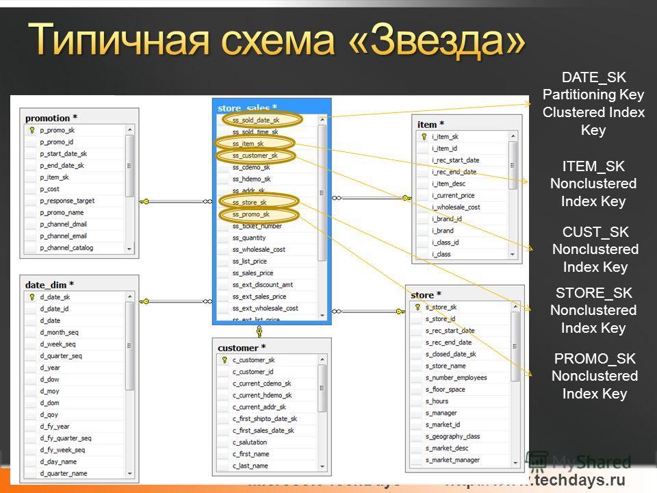 Microsoft TechDayshttp://www.techdays.ru Microsoft Confidential DATE_SK Partitioning Key Clustered Index Key ITEM_SK Nonclustered Index Key STORE_SK Nonclustered Index Key PROMO_SK Nonclustered Index Key CUST_SK Nonclustered Index Key