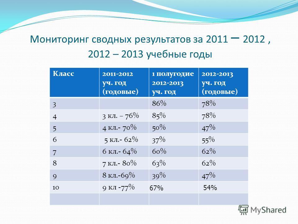 Мониторинг сводных результатов за 2011 – 2012, 2012 – 2013 учебные годы Класс2011-2012 уч. год (годовые) 1 полугодие 2012-2013 уч. год 2012-2013 уч. год (годовые) 386%78% 43 кл. – 76%85%78% 54 кл.- 70%50%47% 6 5 кл.- 62%37%55% 76 кл.- 64%60%62% 87 кл