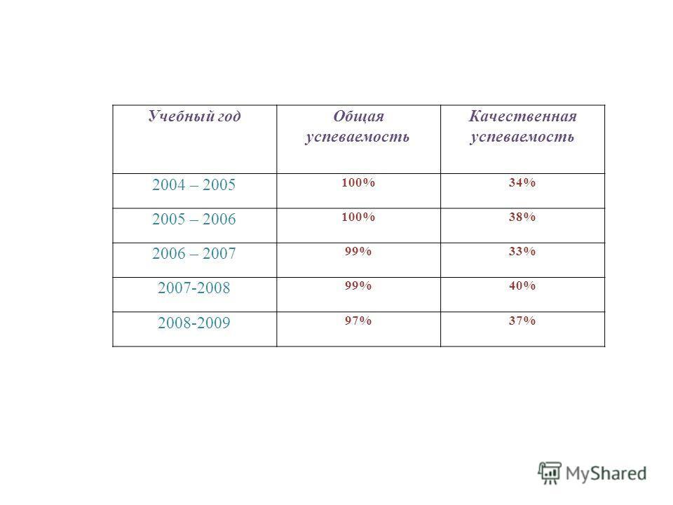 Учебный годОбщая успеваемость Качественная успеваемость 2004 – 2005 100%34% 2005 – 2006 100%38% 2006 – 2007 99%33% 2007-2008 99%40% 2008-2009 97%37%