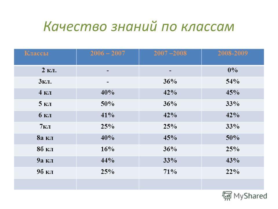 Качество знаний по классам Классы 2006 – 20072007 –20082008-2009 2 кл.--0% 3кл.-36%54% 4 кл40%42%45% 5 кл50%36%33% 6 кл41%42% 7кл25% 33% 8а кл40%45%50% 8б кл16%36%25% 9а кл44%33%43% 9б кл25%71%22%