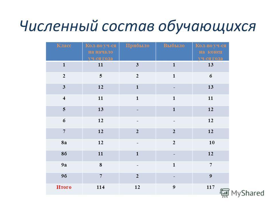 Численный состав обучающихся КлассКол-во уч-ся на начало уч-ся года ПрибылоВыбылоКол-во уч-ся на конец уч-ся года 1113113 25216 3121-13 41111 513-112 6 -- 7 22 8а 12-2 10 8б111-12 9а8-17 9б72-9 Итого114129117