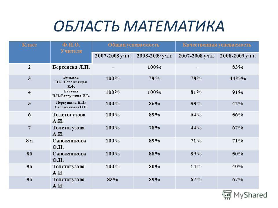 ОБЛАСТЬ МАТЕМАТИКА КлассФ.И.О. Учителя Общая успеваемостьКачественная успеваемость 2007-2008 уч.г.2008-2009 уч.г.2007-2008 уч.г.2008-2009 уч.г. 2Берсенева Л.П.-100%-83% 3 Белкина Н.К./Непомнящая В.Ф. 100%78 % 44% 4 Багаева Н.Н./Вторушина И.В. 100% 81