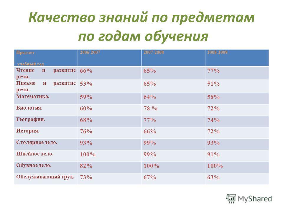 Качество знаний по предметам по годам обучения Предмет учебный год 2006-20072007-20082008-2009 Чтение и развитие речи. 66%65%77% Письмо и развитие речи. 53%65%51% Математика. 59%64%58% Биология. 60%78 %72% География. 68%77%74% История. 76%66%72% Стол