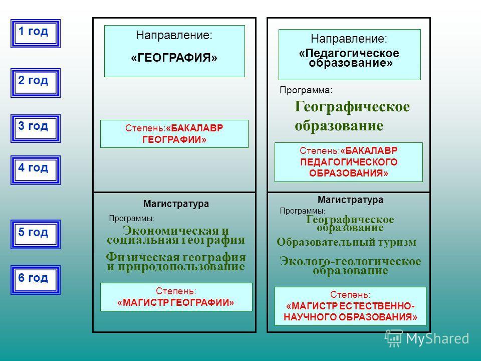 1 год 2 год 3 год 4 год 5 год 6 год Направление: «Педагогическое образование» Степень:«БАКАЛАВР ПЕДАГОГИЧЕСКОГО ОБРАЗОВАНИЯ» Программа: Географическое образование Магистратура Степень: «МАГИСТР ЕСТЕСТВЕННО- НАУЧНОГО ОБРАЗОВАНИЯ» Программы : Географич