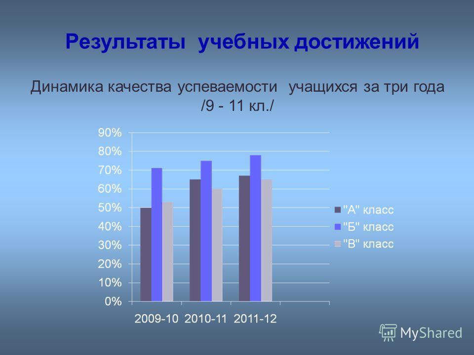 Динамика качества успеваемости учащихся за три года /9 - 11 кл./ Результаты учебных достижений