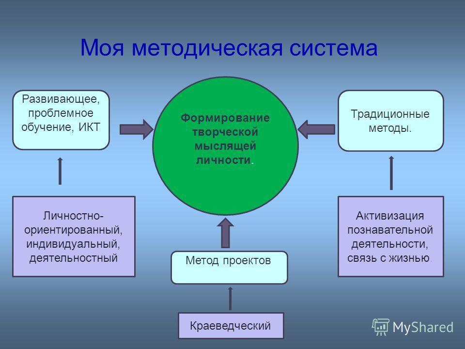 Моя методическая система Формирование творческой мыслящей личности. Традиционные методы. Метод проектов Личностно- ориентированный, индивидуальный, деятельностный Активизация познавательной деятельности, связь с жизнью. Краеведческий Развивающее, про