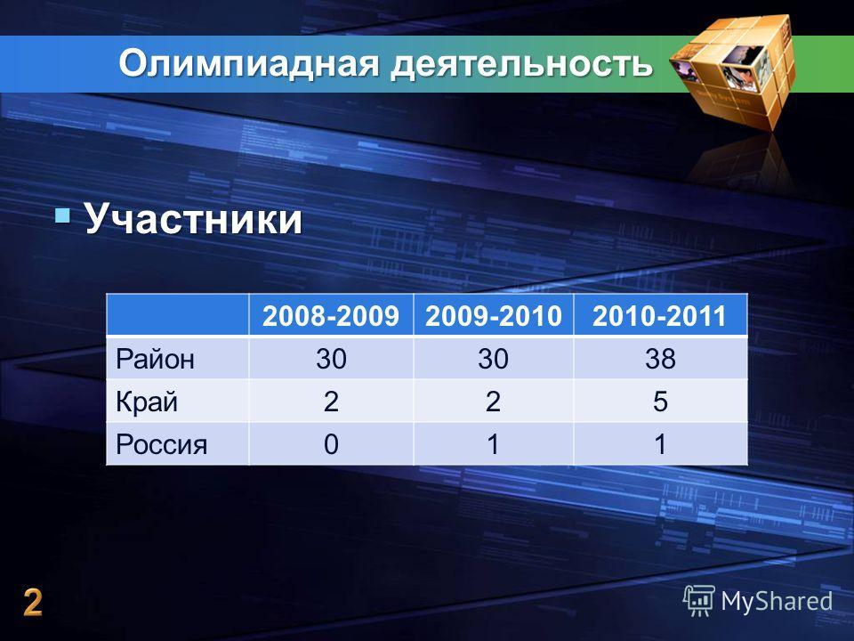Олимпиадная деятельность Участники Участники 2008-20092009-20102010-2011 Район30 38 Край225 Россия011