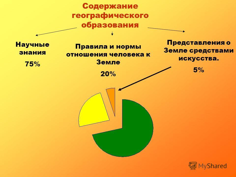 Содержание географического образования Научные знания 75% Правила и нормы отношения человека к Земле 20% Представления о Земле средствами искусства. 5%