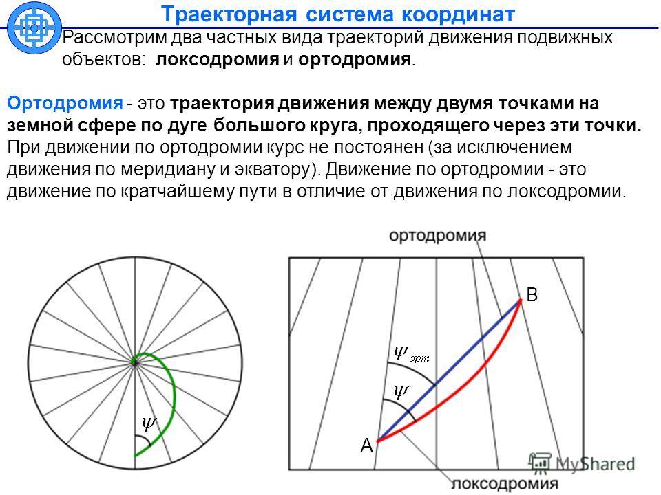 Траекторная система координат Рассмотрим два частных вида траекторий движения подвижных объектов: локсодромия и ортодромия. А В Ортодромия - это траектория движения между двумя точками на земной сфере по дуге большого круга, проходящего через эти точ
