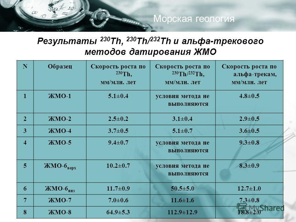 Результаты 230 Th, 230 Th/ 232 Th и альфа-трекового методов датирования ЖМО NОбразецСкорость роста по 230 Th, мм/млн. лет Скорость роста по 230 Th/ 232 Th, мм/млн. лет Скорость роста по альфа-трекам, мм/млн. лет 1ЖМО-15.1±0.4условия метода не выполня