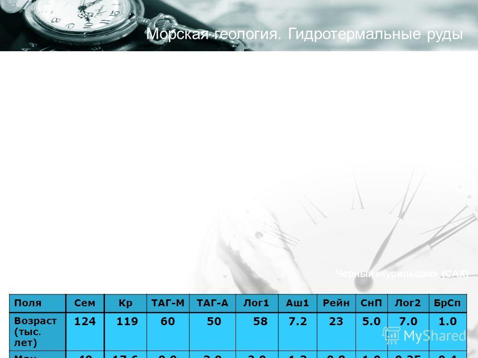 Оценочные запасы ресурсной массы ПоляСемКрТАГ-МТАГ-АЛог1Аш1РейнСнПЛог2БрСп Возраст (тыс. лет) 124 1196060 50 587.27.2235.07.01.0 Млн. тонн 4017,69,93,92,01,30,81,00,250,4 Черный «курильщик» (САХ) Морская геология. Гидротермальные руды