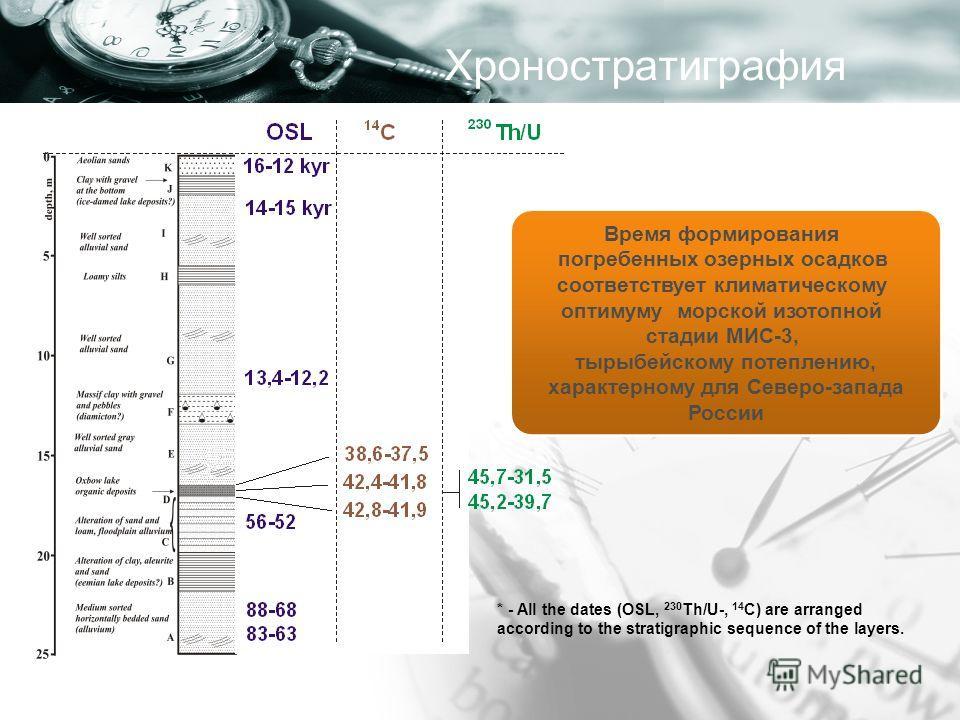 Хроностратиграфия * - All the dates (OSL, 230 Th/U-, 14 С) are arranged according to the stratigraphic sequence of the layers. Время формирования погребенных озерных осадков соответствует климатическому оптимуму морской изотопной стадии МИС-3, тырыбе