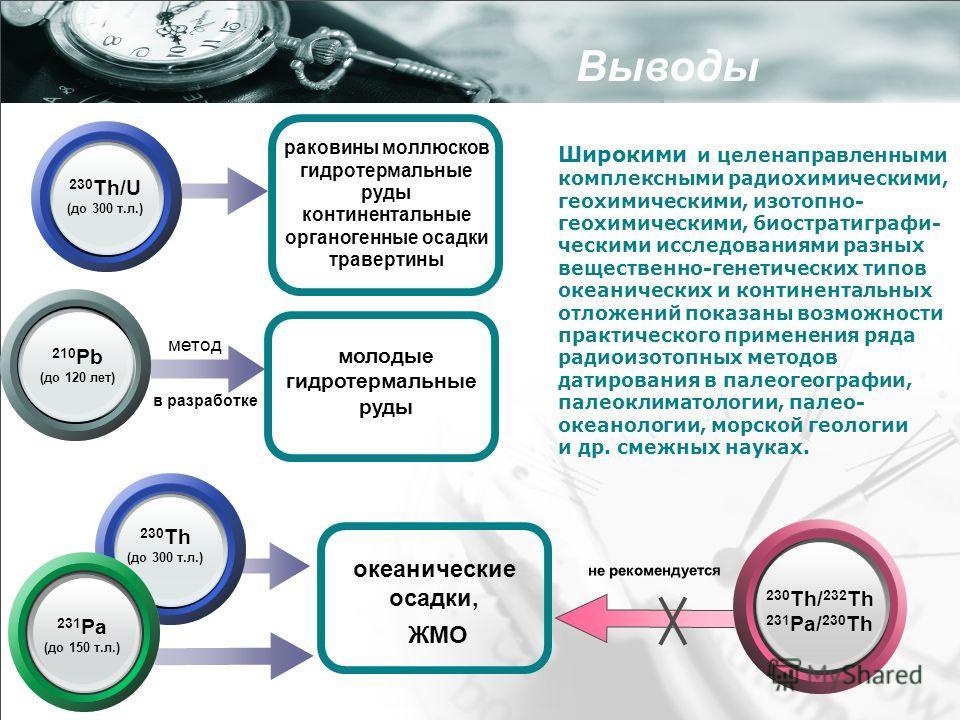 230 Th/U (до 300 т.л.) раковины моллюсков гидротермальные руды континентальные органогенные осадки травертины 210 Pb (до 120 лет) метод в разработке молодые гидротермальные руды Широкими и целенаправленными комплексными радиохимическими, геохимически