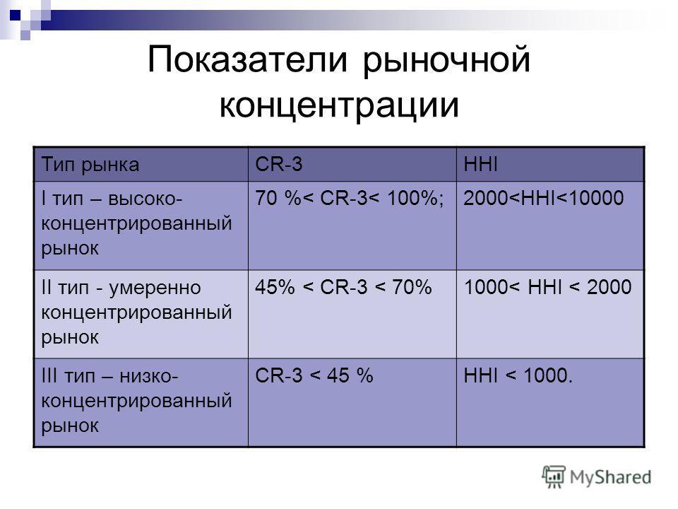 Показатели рыночной концентрации Тип рынкаCR-3HHI I тип – высоко- концентрированный рынок 70 %< CR-3< 100%;2000