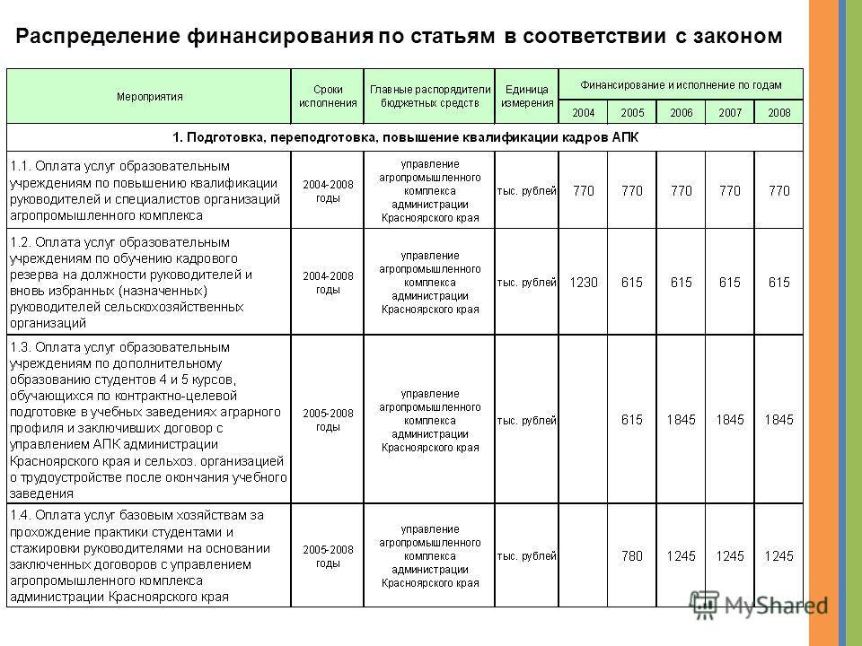 Распределение финансирования по статьям в соответствии с законом