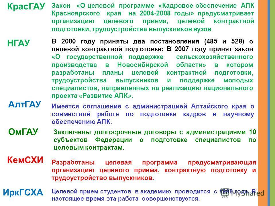 КрасГАУ ИркГСХА Целевой прием студентов в академию проводится с 1998 года. В настоящее время эта работа совершенствуется. Закон «О целевой программе «Кадровое обеспечение АПК Красноярского края на 2004-2008 годы» предусматривает организацию целевого