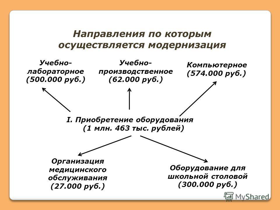 Направления по которым осуществляется модернизация I. Приобретение оборудования (1 млн. 463 тыс. рублей) Учебно- лабораторное (500.000 руб.) Учебно- производственное (62.000 руб.) Компьютерное (574.000 руб.) Организация медицинского обслуживания (27.