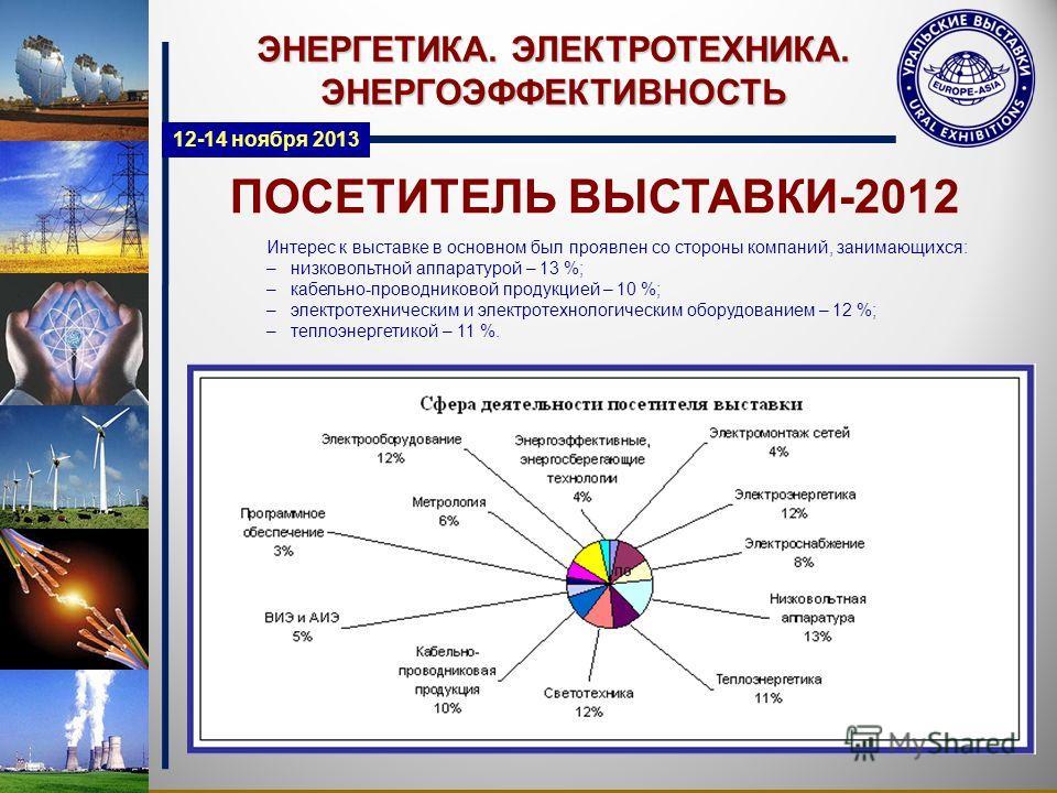 ПОСЕТИТЕЛЬ ВЫСТАВКИ-2012 ЭНЕРГЕТИКА. ЭЛЕКТРОТЕХНИКА. ЭНЕРГОЭФФЕКТИВНОСТЬ Интерес к выставке в основном был проявлен со стороны компаний, занимающихся: – низковольтной аппаратурой – 13 %; – кабельно-проводниковой продукцией – 10 %; – электротехнически