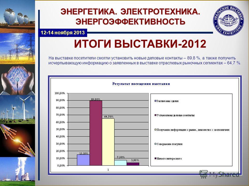 ИТОГИ ВЫСТАВКИ-2012 ЭНЕРГЕТИКА. ЭЛЕКТРОТЕХНИКА. ЭНЕРГОЭФФЕКТИВНОСТЬ На выставке посетители смогли установить новые деловые контакты – 89,8 %, а также получить исчерпывающую информацию о заявленных в выставке отраслевых рыночных сегментах – 64,7 %. 12