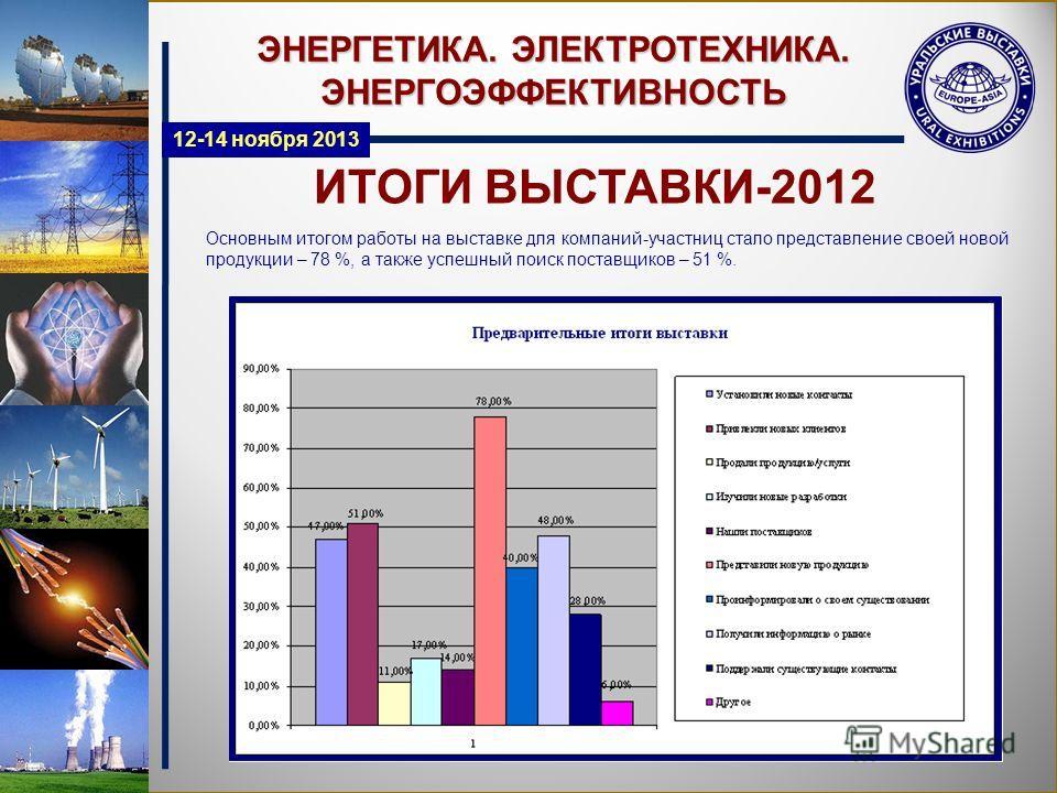 ИТОГИ ВЫСТАВКИ-2012 ЭНЕРГЕТИКА. ЭЛЕКТРОТЕХНИКА. ЭНЕРГОЭФФЕКТИВНОСТЬ Основным итогом работы на выставке для компаний-участниц стало представление своей новой продукции – 78 %, а также успешный поиск поставщиков – 51 %. 12-14 ноября 2013